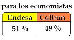 Porcentajes de Acciones