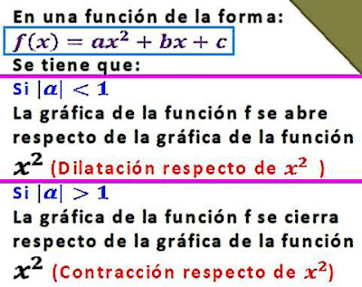 Matematicas Maravillosas: Dilatación - Contracción de una Parábola