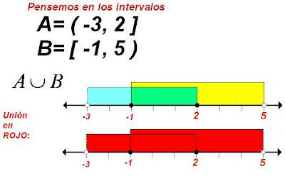 Matematicas Maravillosas: Sistema de Inecuaciones Lineales