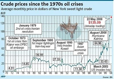 "oil price hike in malaysia 2008 ""prices are seen in a range of 2,700-3,000 ringgit ($67297-$730) until june as output drops and as indonesia and malaysia fail to meet their biodiesel usage targets,"" thomas mielke, executive director at oil world, an industry researcher, told bloomberg."