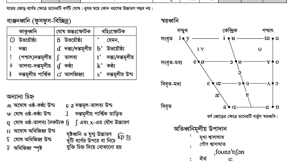 The Ipa Chart In Bengali  Bangla Help