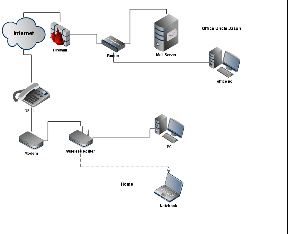 Learning it propose home network diagram - Home network design ...