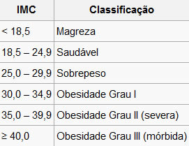 IMC Classificação