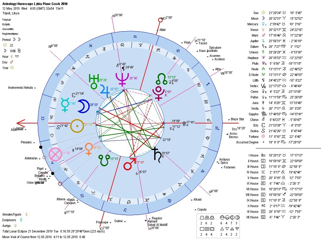 Astrology of the libya jet crash flight 8u 771 in tripoli at first glance if the plane crashed at around 04h00 gmt the rising sign was in taurus moon in the last degrees of aries in the xiith was in a yod with nvjuhfo Images