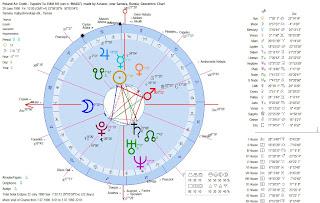 Poland Plane Crash Release Date Astrology Geocentric Chart