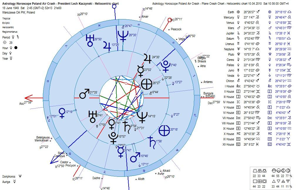 Astrology Horoscope Poland Plane Crash