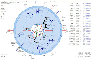 Astrology Horoscope Poland Air Crash -President Lech Kaczynski Natal Chart Compared to Plane Crash Chart - Heliocentric Dual Charts