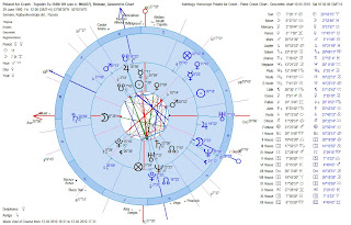 Astrology Horoscope Poland Air Crash - Plane Release Chart Compared to Plane Crash Chart - Dual Geocentric Charts