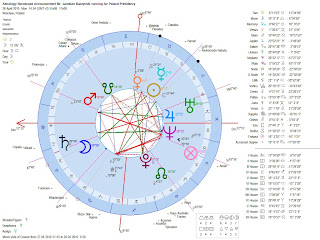 Astrology-Horoscope-Announcement-Jaroslaw-Kaczynski-running-for-Poland-Presidency-Geocentric-Chart