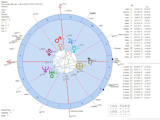 Astrology of the 2004 Indian Ocean Andaman Nicobar Tsunami Earthquake Heliocentric Astrological Chart