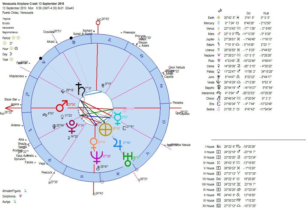 MY STAR SIGN CHART