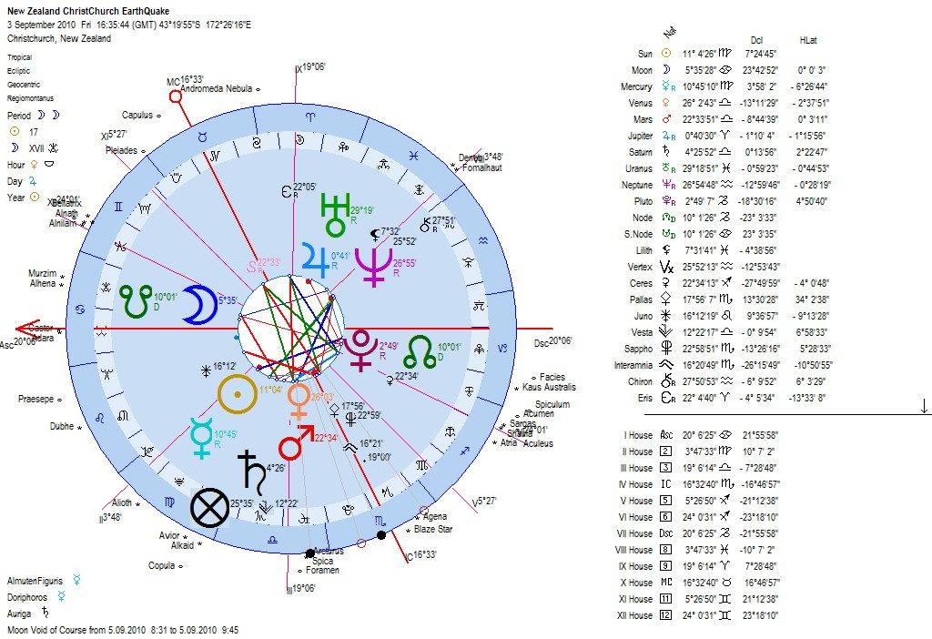 monthly horoscope new zealand