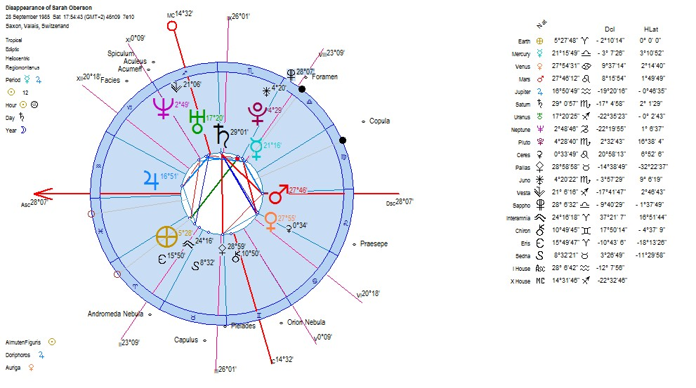 Astrology horoscopes of the disappearance of sarah oberson a swiss heliocentric chart of the disappearance of child sarah oberson at 17h30m ced on 28 sept 1985 ccuart Image collections