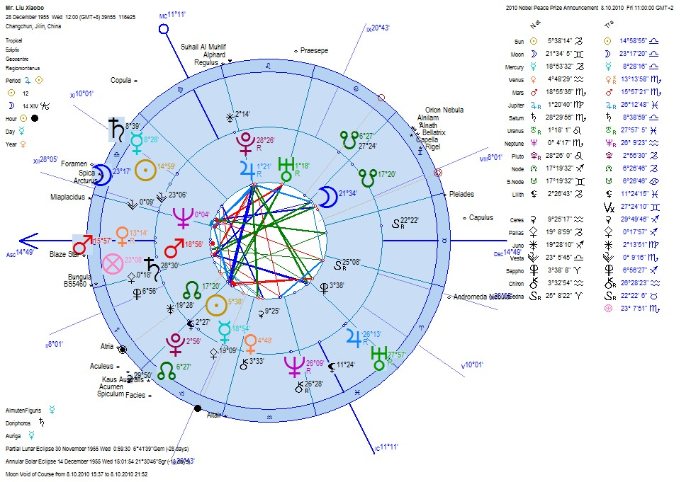 The Astrology Of The Nobel Peace Prize  Winner Chinese Liu Xiaobo