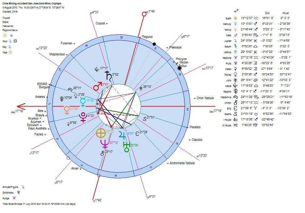 The Horoscopes of Chiles 2010 Mining Accident in Copiapo