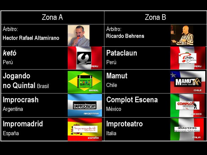 equipos y zonas