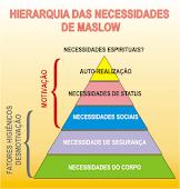 Pirâmide das Necessidades
