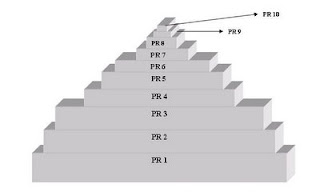 Google PageRank level pyramid
