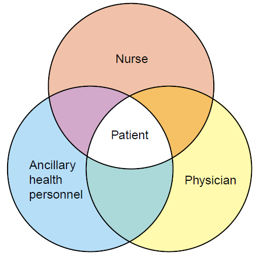 healthcare delivery and nursing practice test Healthcare delivery trusting relationship between an outside facilitator and a primary care practice why is health care/system redesign putting health care.