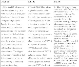 Difference Between Fat Fat32 And Ntfs