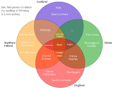 Permanent record the united kingdom venn diagram style the united kingdom venn diagram style ccuart Image collections