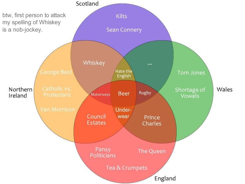 Permanent Record The United Kingdom Venn Diagram Style