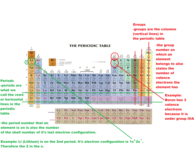 Periodic table groups search results calendar 2015 for Ptable groups
