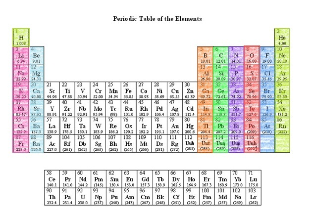 groups families periods and valence of the periodic table - Periodic Table Group Names 3 12
