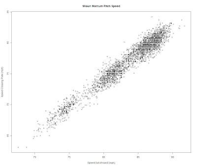 sab-R-metrics: Intermediate Scatter Plots