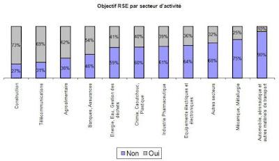 chiffres objectifs achats RSE par secteur en 2011