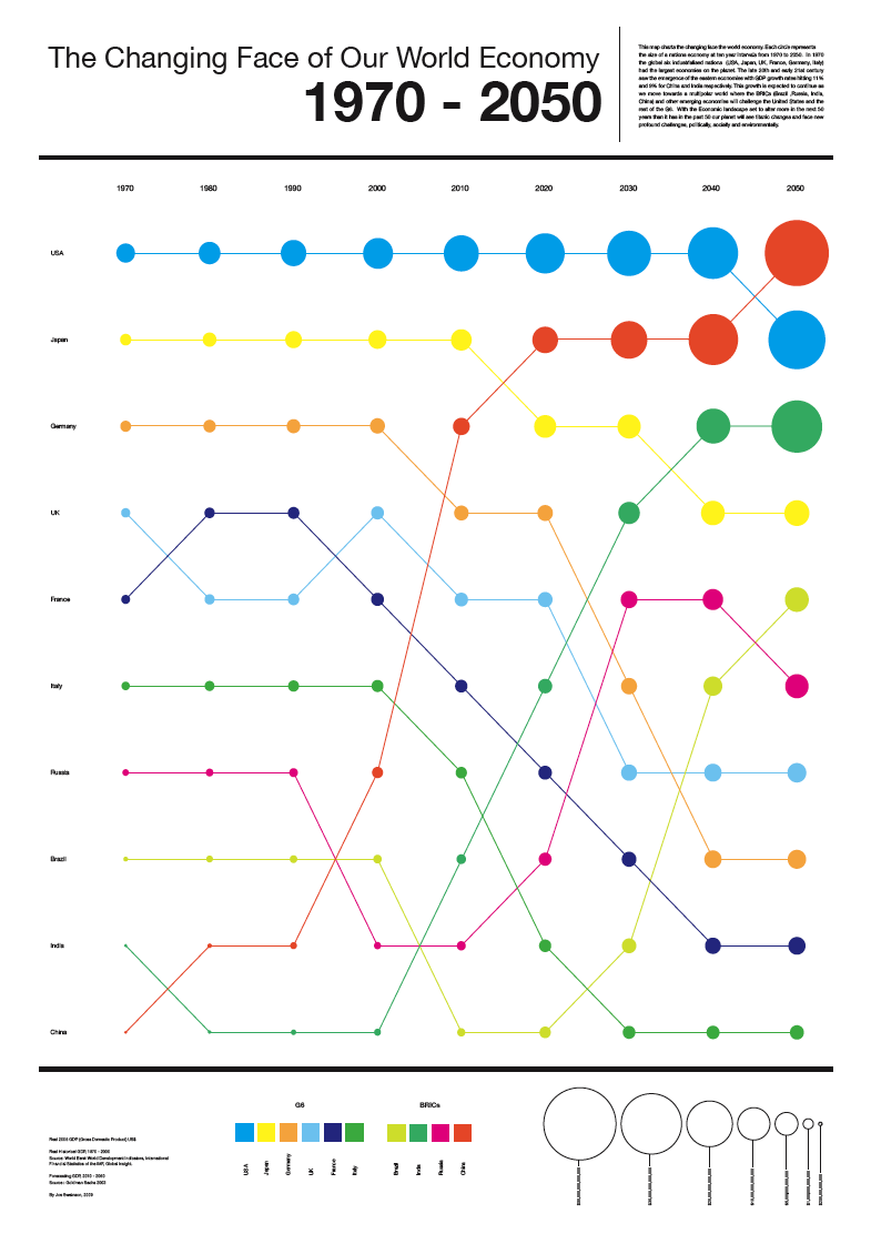 this visualization is a representation of the world economy this is a really attractive visualization that uses shapes and colors effectively