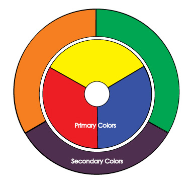 introduction to the color wheel - Primary Color Pictures