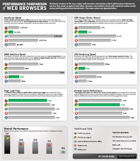 Small view of browser performance comparison chart.