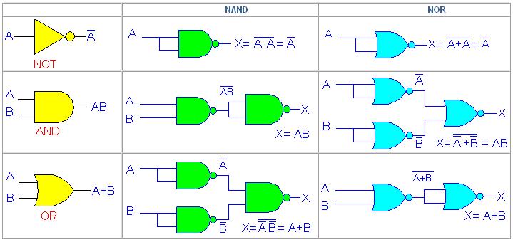 Circuito Nor : Logicadiscreta circuitos logicos con compuertas