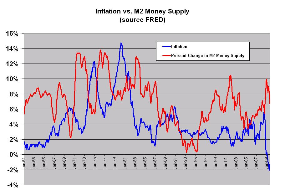 inflation money supply There are two main causes of inflation they are demand-pull, which includes over-expansion of the money supply, and cost-push for example, apple's branding commands.