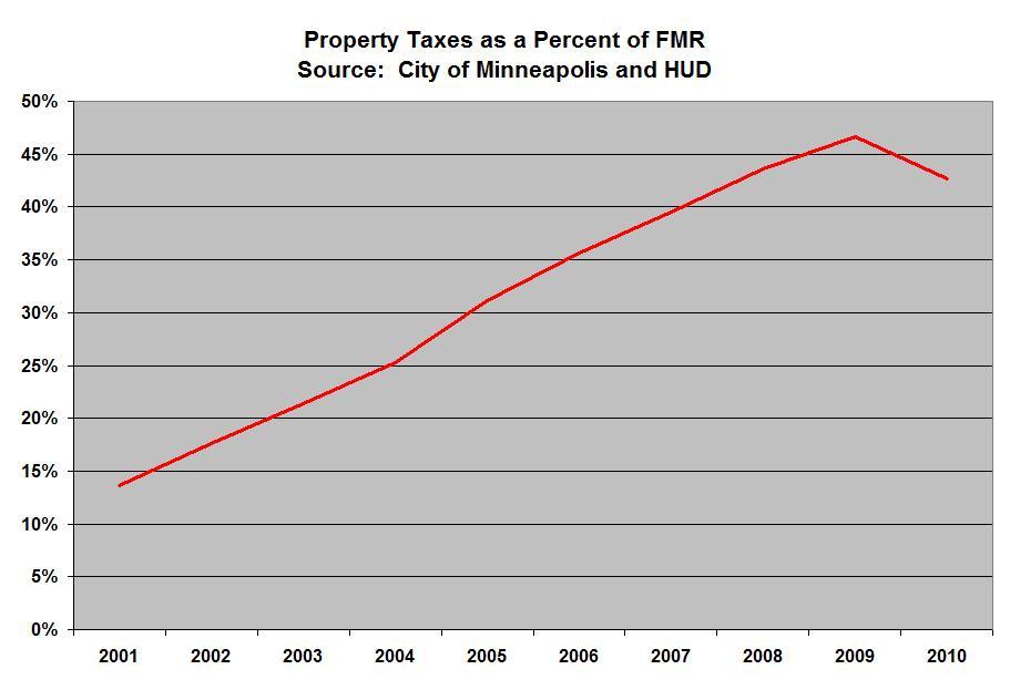 Mn Property Tax Refund