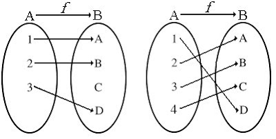 Matematica educativa tipo de funciones se dice que una funcin f es inyectiva si los elementos del conjunto b imagen le corresponde un solo elemento del conjunto a pre imagen ccuart Images