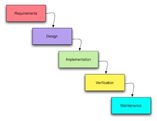 Frequently asked questions sdlc models methodologies for Sdlc waterfall