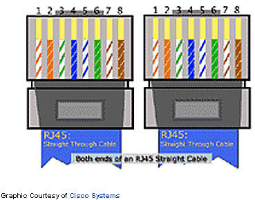 RJ45Straight figuretypical color codes standard ethernet cable diagram wiring ethernet diagram wiring at bayanpartner.co