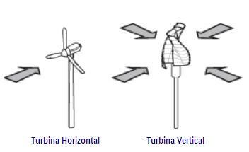 Energia elica arquitectura responsable 1 arte fuente solounplaneta estos son los tipos mas comunes y el diseo puede variar segn el tipo de diseo que se presente se pueden colocar en practica altavistaventures Images