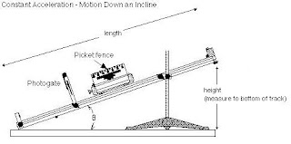 physics lab measure acceleration on incline plane Observe the relationship between the angle of an inclined plane and the acceleration  horizontal distance to measure deceleration  acceleration lab prelab.