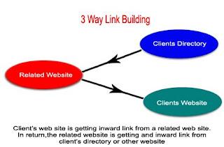 Three Way Link Buildin