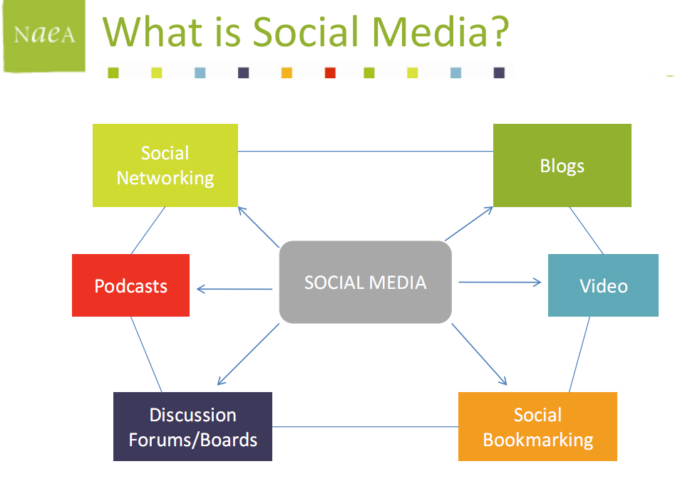 social media recruitment dissertation Of social media, including facebook social media club and leader in social media thought of the purpose of recruitment through their blog posts.
