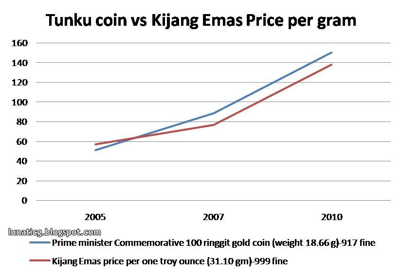 value of gold per gram