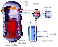 Nükleer Reaktör, Nükleer Santral