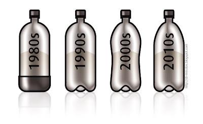 evolucion botella cocacola