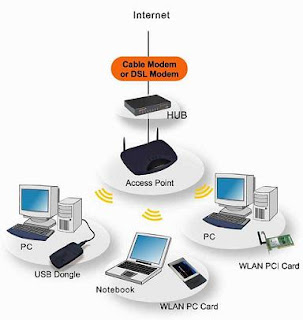 networks Jaringan Komputer