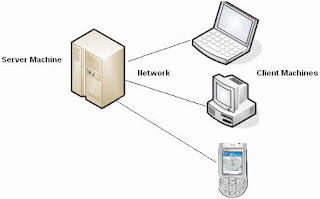 client server architecture Jaringan Komputer