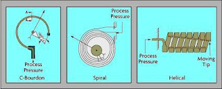 pressure sensor and adc  Types of Pressure sensor and transducer