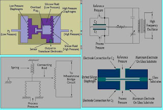 Types of Pressure sensor and transducer,Pressure sensor interfacing with Microcontroller